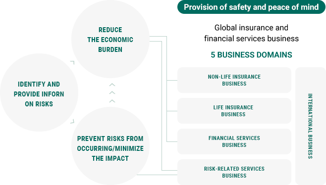 Provision of safety and peace of mind Global insurance and financial services business Identify and provide inforn on risks Reduce the economic burden Prevent risks from occurring/minimize the impact 5 business domains Domestic Non-Life Insurance Business Domestic Life Insurance Business Financial Services Business Risk-Related Services Business International Business